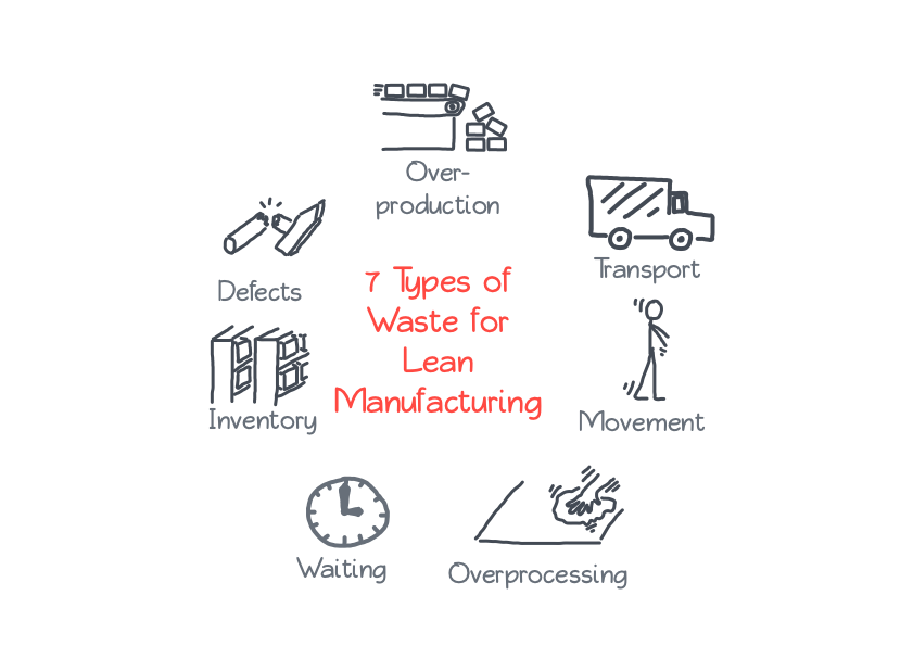 The 7 types of Waste in Lean Manufacturing
