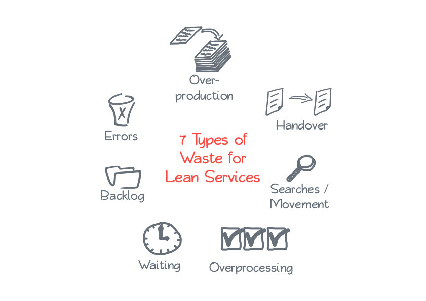 7 types of waste - lean services