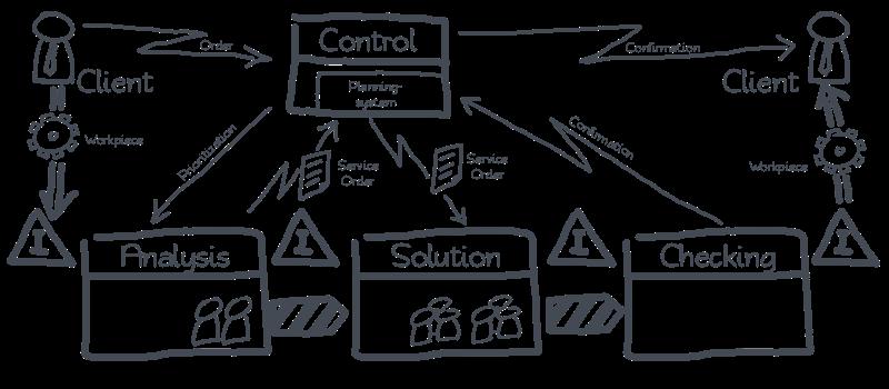 Lean MRO - Process