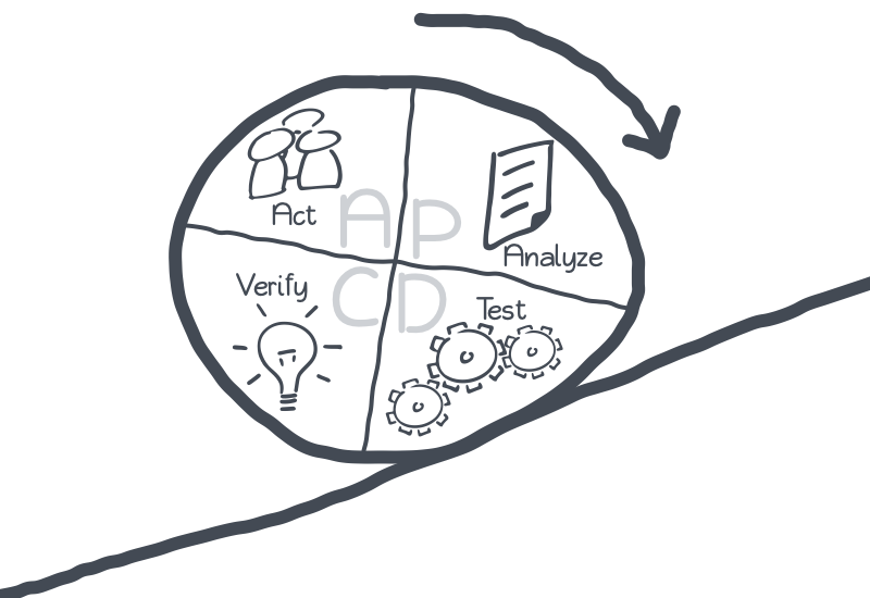 PDCA - Plan Do Check Analyse