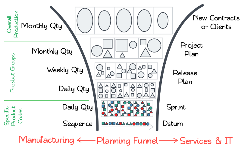 Planning Funnel for Manufacturing and IT Service Processes