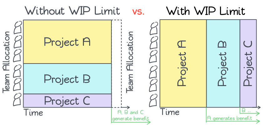 WIP Limit - Comparison